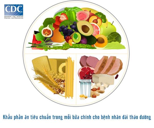 Nguyên tắc đĩa thức ăn giúp cân bằng dinh dưỡng cho đái tháo đường