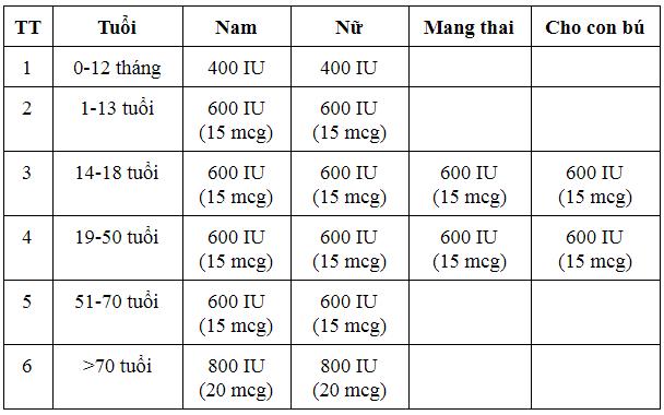Liều lượng bổ sung vitamin D