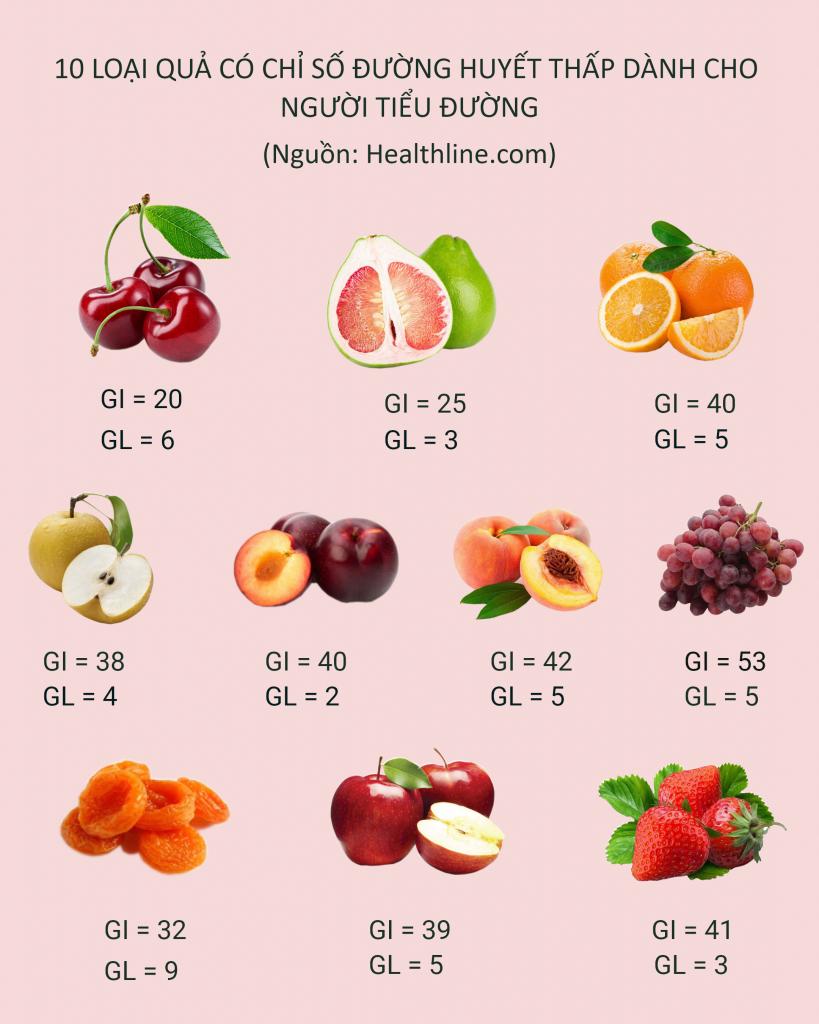 Hoa quả phù hợp với bệnh tiểu đường