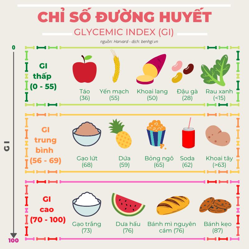 Lựa chọn thực phẩm phù hợp cho người mắc bệnh tiểu đường