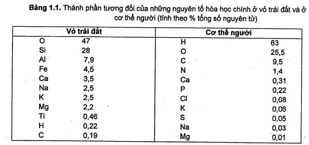 Bảng ví dụ minh họa của sách hóa sinh y học pdf